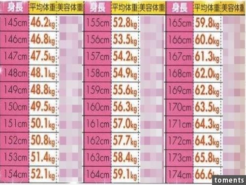 平均 158 体重 センチ